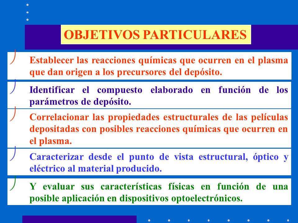 APLICACIÓN TECNOLÓGICA Dadas las características eléctricas, es posible elaborar un diodo rectificador de corriente eléctrica del tipo SnS/SnS 2 Obtención del SnS 2 : Ts=150ºC; Wp= 5 W; p=50 mTorr; g=0.12; F S +F Sn =5sccm; F H =20 sccm Características Físicas Estructura: Hex., preferencial [001] Eléctrica: tipo-n, 10 -3 (.cm) -1, E a = 0.13 eV.