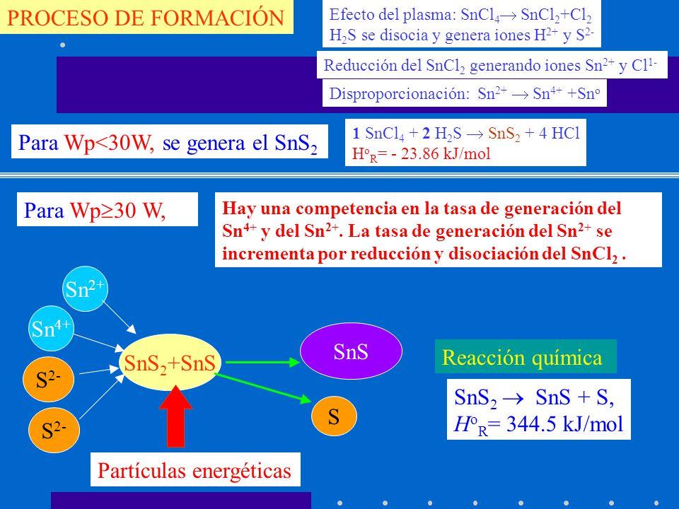 PROCESO DE FORMACIÓN 1 SnCl 4 + 2 H 2 S SnS 2 + 4 HCl H o R = - 23.86 kJ/mol Sn 4+ S 2- SnS 2 +SnS Efecto del plasma: SnCl 4 SnCl 2 +Cl 2 H 2 S se dis