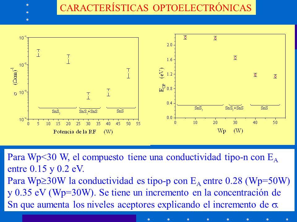 CARACTERÍSTICAS OPTOELECTRÓNICAS Para Wp<30 W, el compuesto tiene una conductividad tipo-n con E A entre 0.15 y 0.2 eV. Para Wp 30W la conductividad e