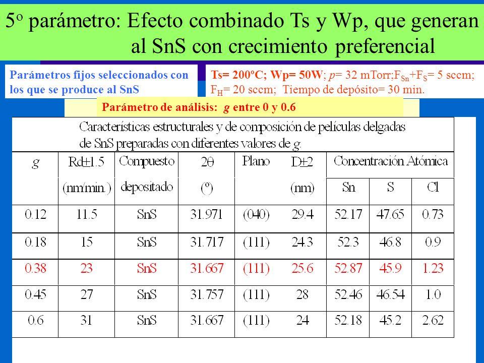 5 o parámetro: Efecto combinado Ts y Wp, que generan al SnS con crecimiento preferencial Parámetros fijos seleccionados con los que se produce al SnS