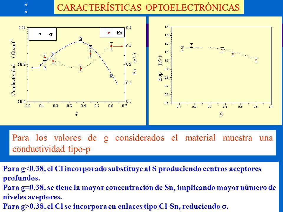CARACTERÍSTICAS OPTOELECTRÓNICAS Para g<0.38, el Cl incorporado substituye al S produciendo centros aceptores profundos. Para g=0.38, se tiene la mayo