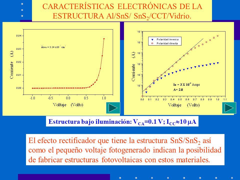 CARACTERÍSTICAS ELECTRÓNICAS DE LA ESTRUCTURA Al/SnS/ SnS 2 /CCT/Vidrio. Estructura bajo iluminación: V CA =0.1 V; I CC 10 A El efecto rectificador qu