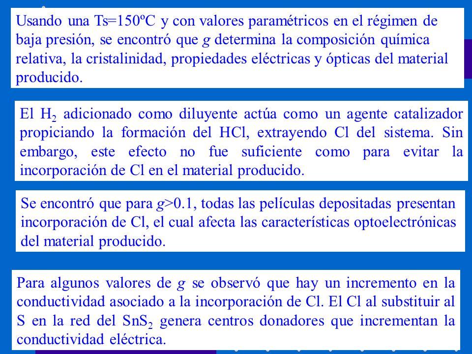 Se encontró que para g>0.1, todas las películas depositadas presentan incorporación de Cl, el cual afecta las características optoelectrónicas del mat