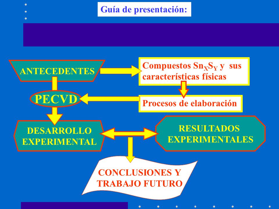 Guía de presentación: ANTECEDENTES Compuestos Sn X S Y y sus características físicas Procesos de elaboración DESARROLLO EXPERIMENTAL RESULTADOS EXPERI
