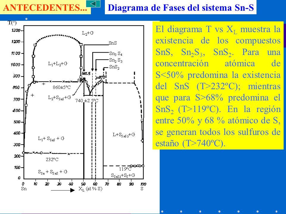 Diagrama de Fases del sistema Sn-S El diagrama T vs X L muestra la existencia de los compuestos SnS, Sn 2 S 3, SnS 2. Para una concentración atómica d