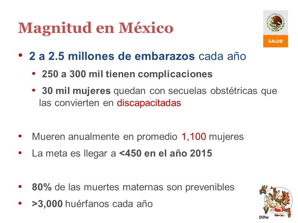 Magnitud en México 2 a 2.5 millones de embarazos cada año 250 a 300 mil tienen complicaciones 30 mil mujeres quedan con secuelas obstétricas que las c