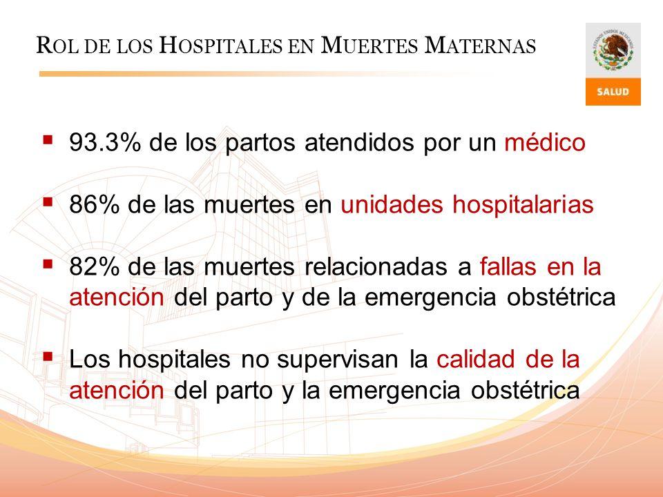 R OL DE LOS H OSPITALES EN M UERTES M ATERNAS 93.3% de los partos atendidos por un médico 86% de las muertes en unidades hospitalarias 82% de las muer