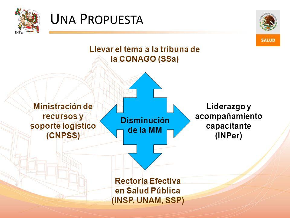 U NA P ROPUESTA Disminución de la MM Rectoría Efectiva en Salud Pública (INSP, UNAM, SSP) Liderazgo y acompañamiento capacitante (INPer) Ministración