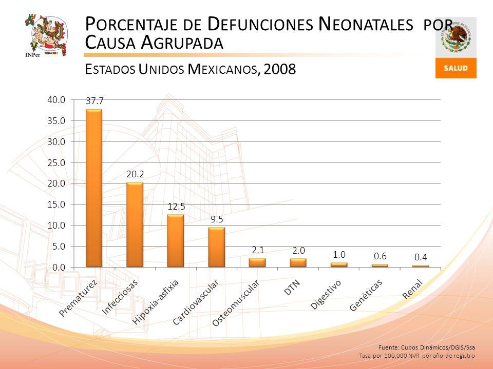 P ORCENTAJE DE D EFUNCIONES N EONATALES POR C AUSA A GRUPADA E STADOS U NIDOS M EXICANOS, 2008 Fuente: Cubos Dinámicos/DGIS/Ssa Tasa por 100,000 NVR p