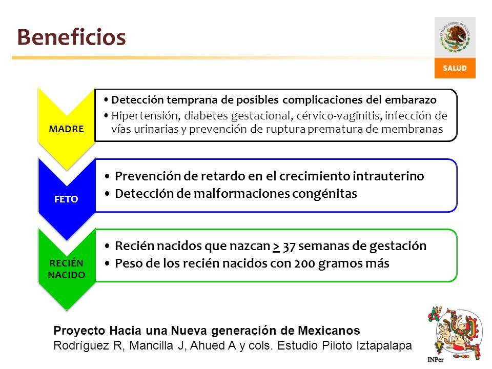 Beneficios Proyecto Hacia una Nueva generación de Mexicanos Rodríguez R, Mancilla J, Ahued A y cols. Estudio Piloto Iztapalapa