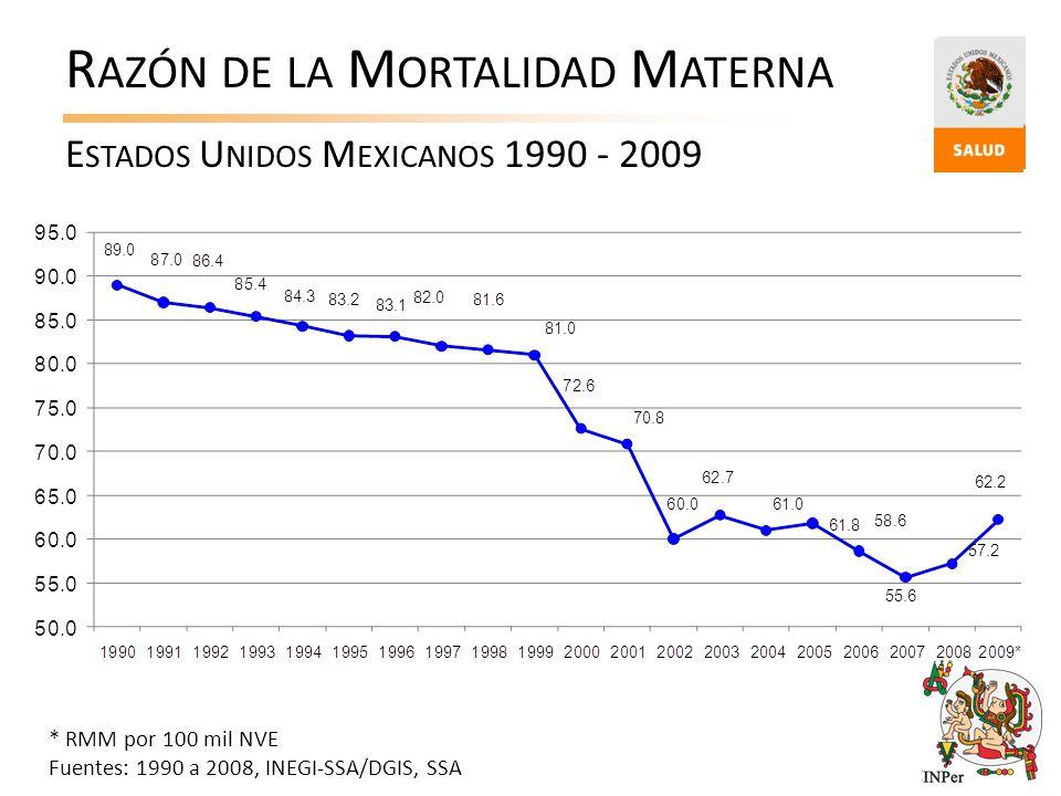 R AZÓN DE LA M ORTALIDAD M ATERNA E STADOS U NIDOS M EXICANOS 1990 - 2009 * RMM por 100 mil NVE Fuentes: 1990 a 2008, INEGI-SSA/DGIS, SSA