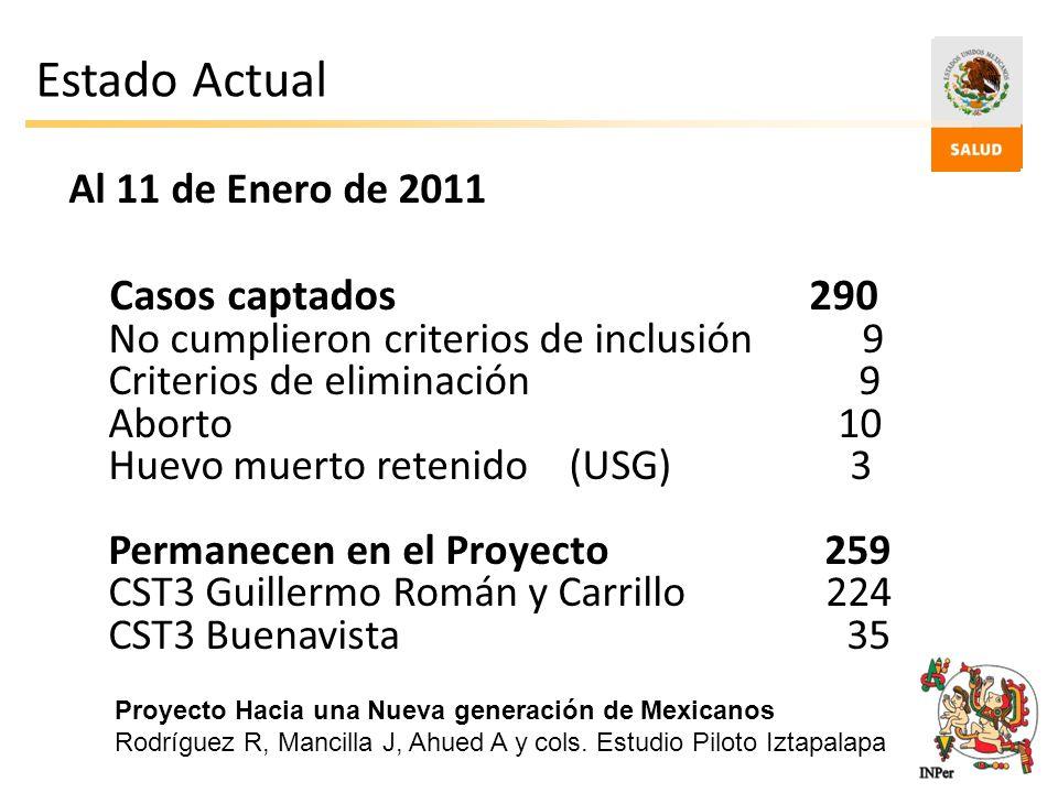 Estado Actual Al 11 de Enero de 2011 Casos captados290 No cumplieron criterios de inclusión 9 Criterios de eliminación 9 Aborto 10 Huevo muerto reteni