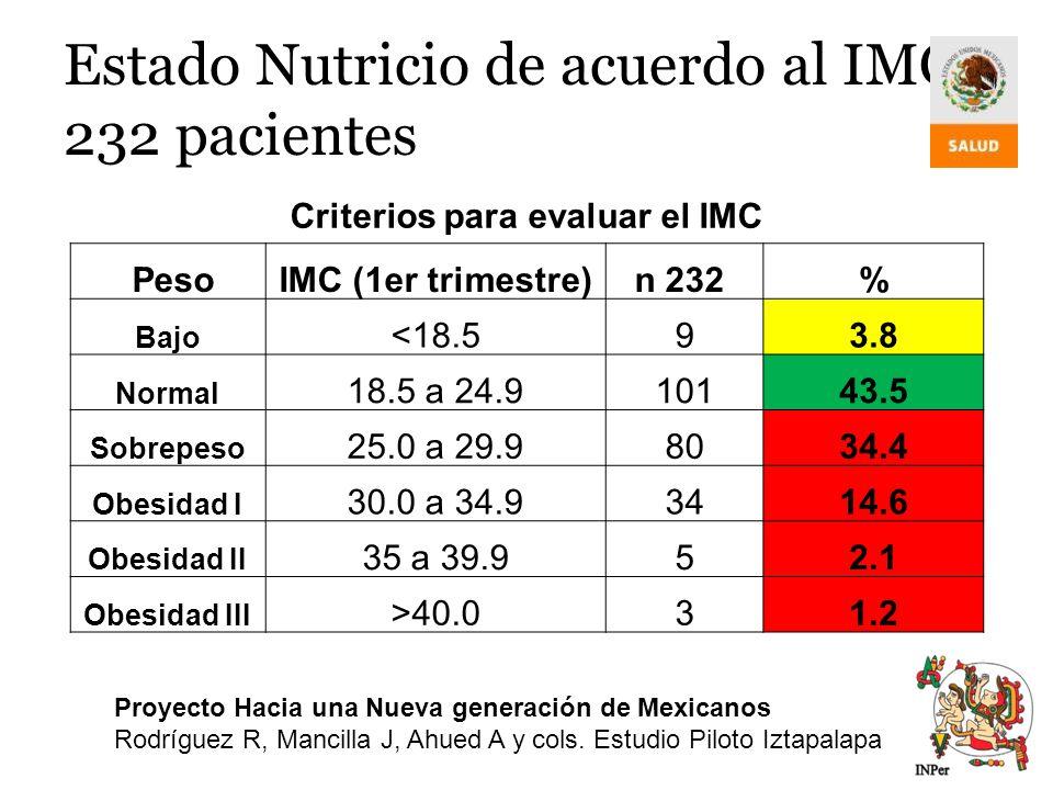 Estado Nutricio de acuerdo al IMC 232 pacientes Criterios para evaluar el IMC PesoIMC (1er trimestre)n 232 % Bajo <18.593.8 Normal 18.5 a 24.910143.5
