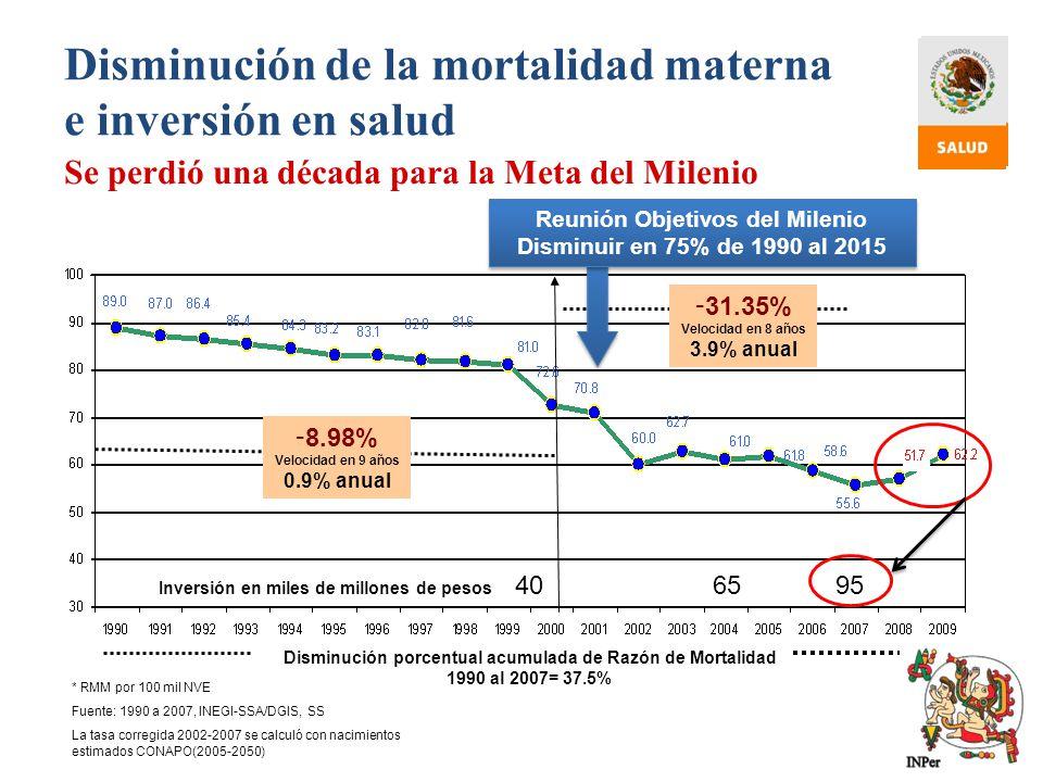 Disminución de la mortalidad materna e inversión en salud Se perdió una década para la Meta del Milenio - 31.35% Velocidad en 8 años 3.9% anual - 8.98
