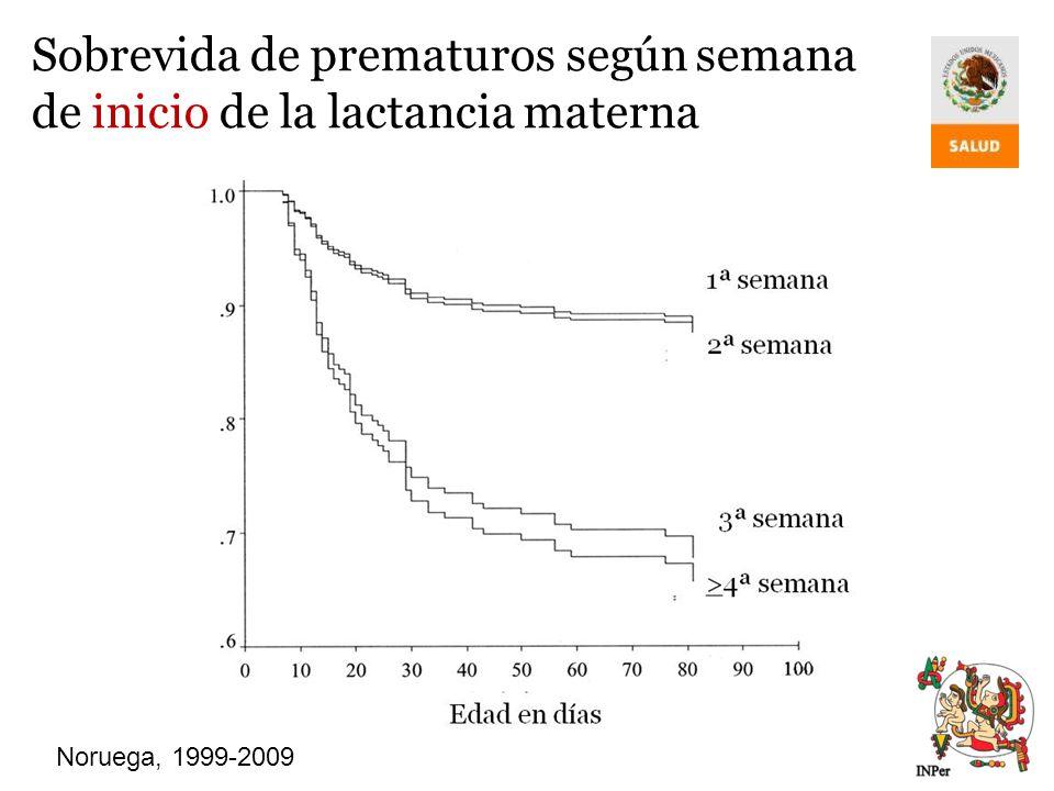 Sobrevida de prematuros según semana de inicio de la lactancia materna Noruega, 1999-2009