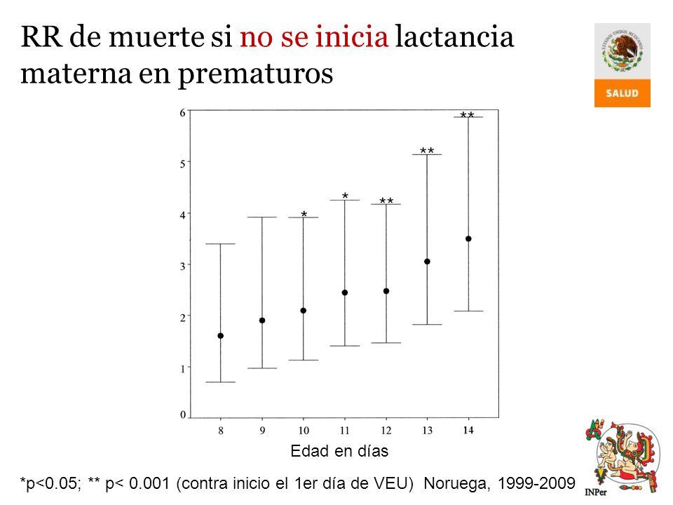 RR de muerte si no se inicia lactancia materna en prematuros *p<0.05; ** p< 0.001 (contra inicio el 1er día de VEU)Noruega, 1999-2009 Edad en días