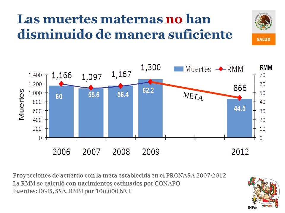 Proyecciones de acuerdo con la meta establecida en el PRONASA 2007-2012 La RMM se calculó con nacimientos estimados por CONAPO Fuentes: DGIS, SSA. RMM