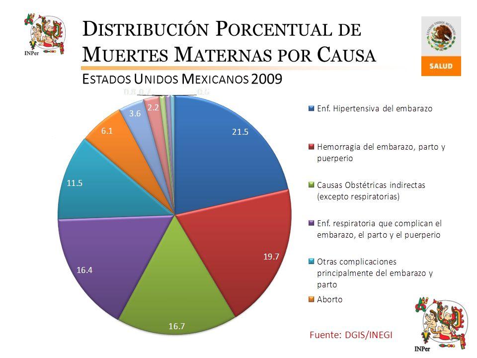 D ISTRIBUCIÓN P ORCENTUAL DE M UERTES M ATERNAS POR C AUSA E STADOS U NIDOS M EXICANOS 2009 Fuente: DGIS/INEGI