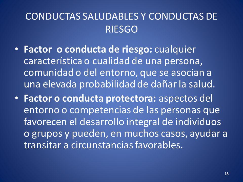 18 CONDUCTAS SALUDABLES Y CONDUCTAS DE RIESGO Factor o conducta de riesgo: cualquier característica o cualidad de una persona, comunidad o del entorno