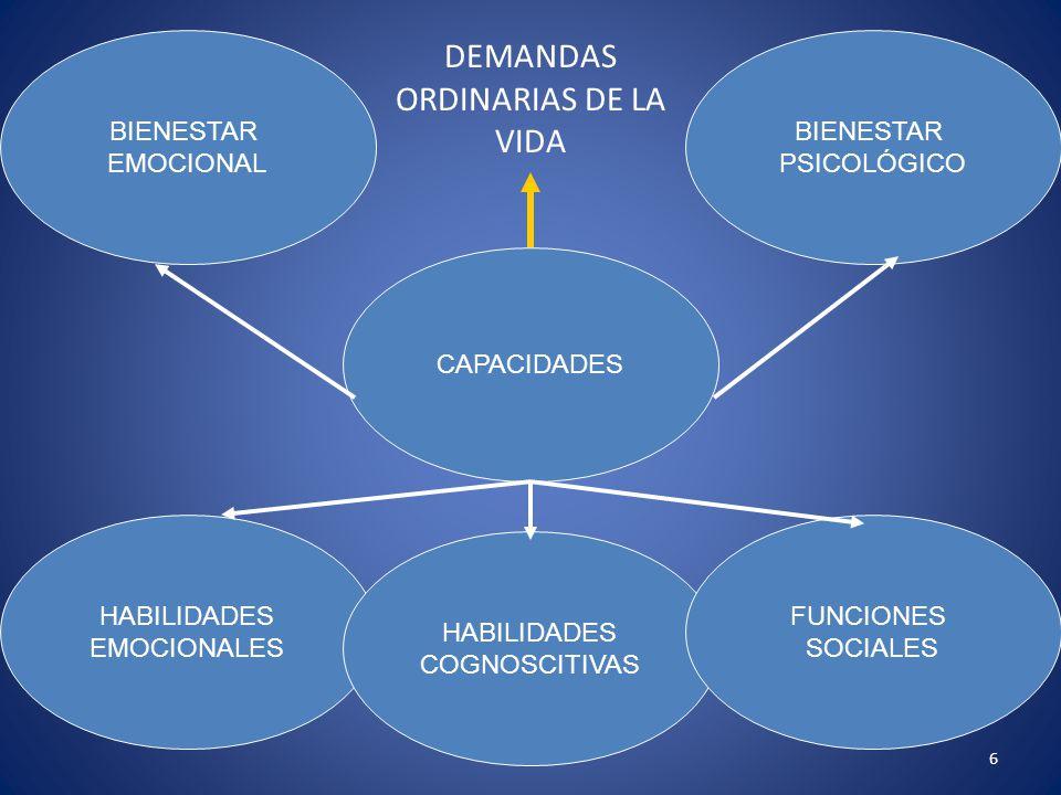 6 DEMANDAS ORDINARIAS DE LA VIDA CAPACIDADES BIENESTAR EMOCIONAL BIENESTAR PSICOLÓGICO HABILIDADES EMOCIONALES HABILIDADES COGNOSCITIVAS FUNCIONES SOC