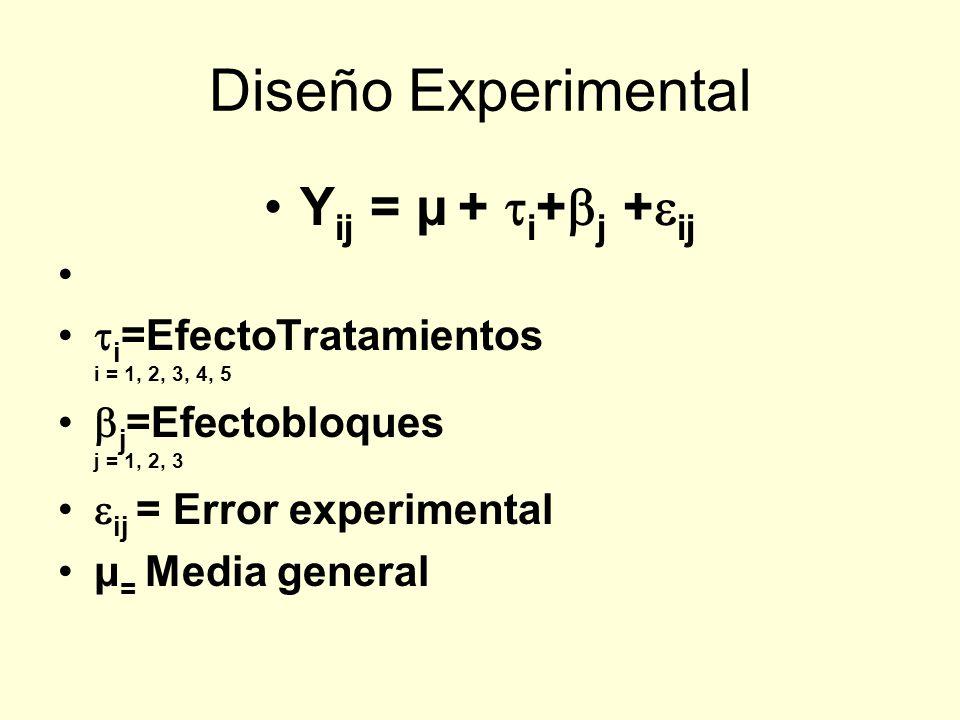 Diseño Experimental Y ij = μ + i + j + ij i =EfectoTratamientos i = 1, 2, 3, 4, 5 j =Efectobloques j = 1, 2, 3 ij = Error experimental μ = Media gener