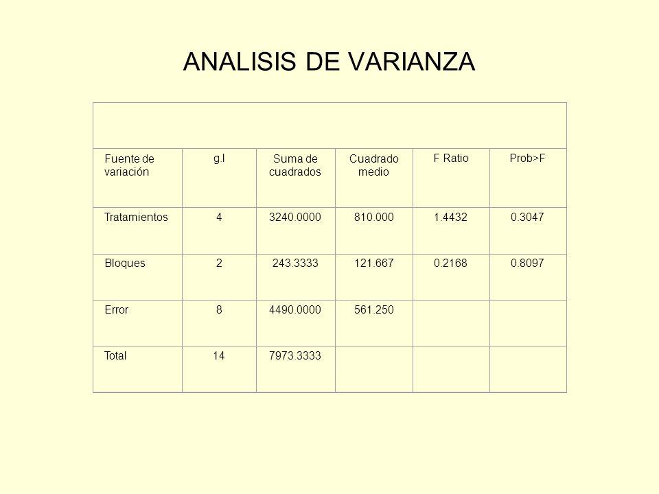 ANALISIS DE VARIANZA Fuente de variación g.lSuma de cuadrados Cuadrado medio F RatioProb>F Tratamientos43240.0000810.0001.44320.3047 Bloques2243.33331