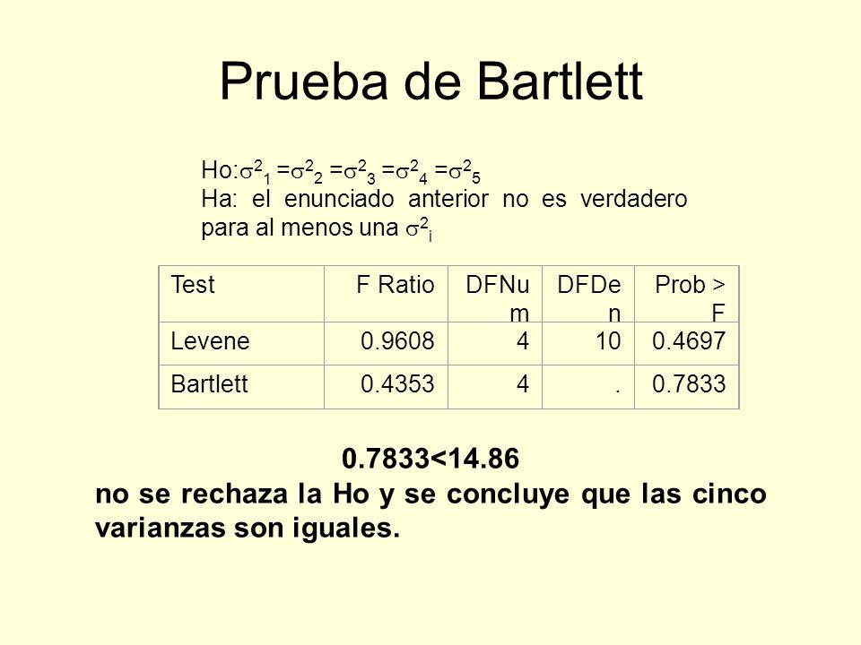 Prueba de Bartlett Ho: 2 1 = 2 2 = 2 3 = 2 4 = 2 5 Ha: el enunciado anterior no es verdadero para al menos una 2 i TestF RatioDFNu m DFDe n Prob > F L