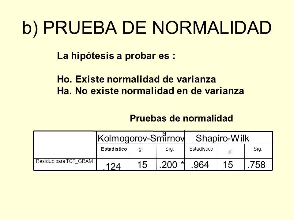 b) PRUEBA DE NORMALIDAD Pruebas de normalidad.124 15.200*.96415.758 Residuo para TOT_GRAM EstadísticoglSig.Estadístico gl Sig. Kolmogorov-Smirnov a Sh