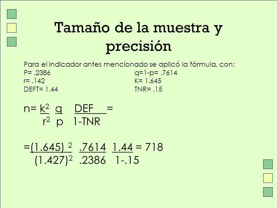 Tamaño de la muestra y precisión Para el indicador antes mencionado se aplicó la fórmula, con: P=.2386 q=1-p=.7614 r=.142 K= 1.645 DEFT= 1.44TNR=.15 n