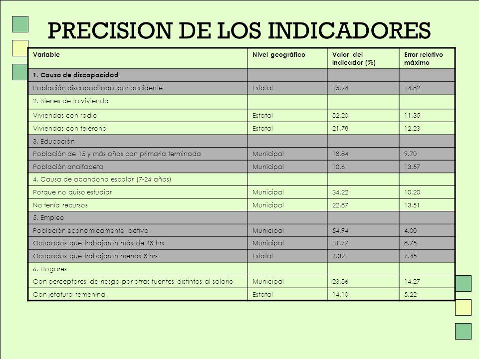 PRECISION DE LOS INDICADORES VariableNivel geográficoValor del indicador (%) Error relativo máximo 1. Causa de discapacidad Población discapacitada po