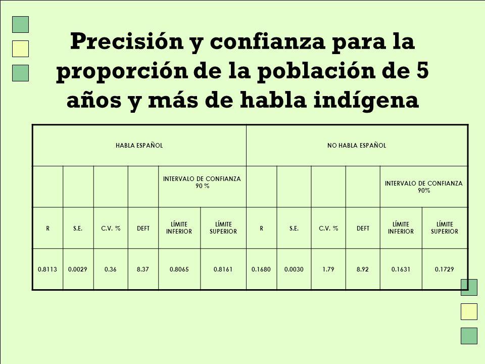 Precisión y confianza para la proporción de la población de 5 años y más de habla indígena HABLA ESPAÑOLNO HABLA ESPAÑOL INTERVALO DE CONFIANZA 90 % R