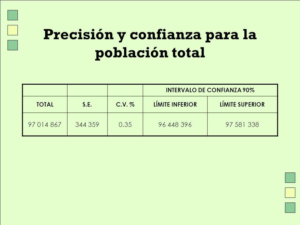 Precisión y confianza para la población total INTERVALO DE CONFIANZA 90% TOTALS.E.C.V. %LÍMITE INFERIORLÍMITE SUPERIOR 97 014 867344 3590.3596 448 396