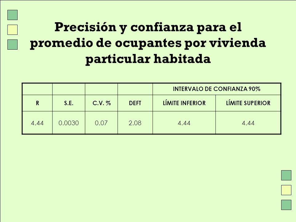 Precisión y confianza para el promedio de ocupantes por vivienda particular habitada INTERVALO DE CONFIANZA 90% RS.E.C.V. %DEFTLÍMITE INFERIORLÍMITE S