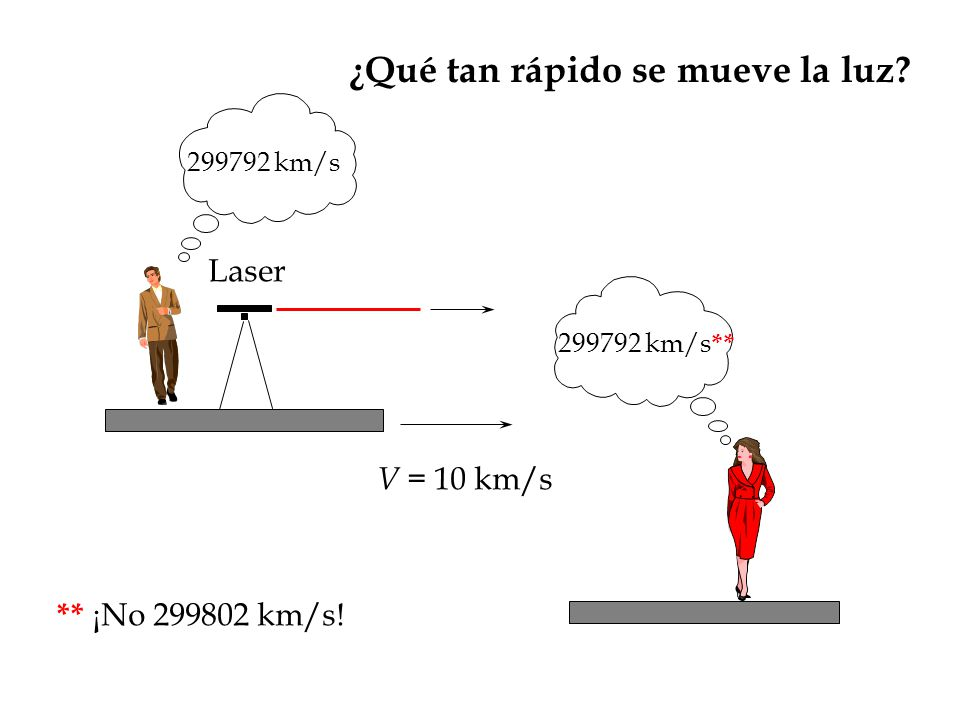 ¿Qué tan rápido se mueve la luz? V = 10 km/s 299792 km/s 299792 km/s ** Laser ** ¡No 299802 km/s!