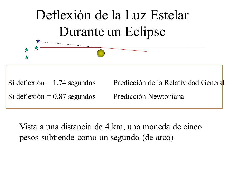 Deflexión de la Luz Estelar Durante un Eclipse Si deflexión = 1.74 segundos Predicción de la Relatividad General Si deflexión = 0.87 segundos Predicci