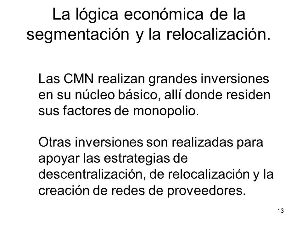 13 La lógica económica de la segmentación y la relocalización.