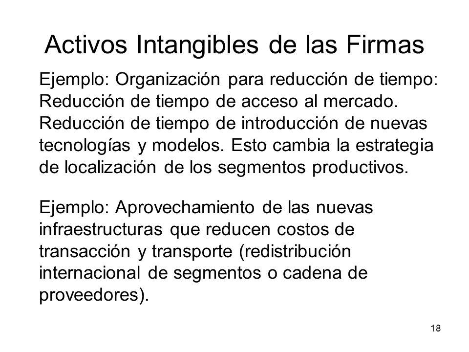 18 Activos Intangibles de las Firmas Ejemplo: Organización para reducción de tiempo: Reducción de tiempo de acceso al mercado.