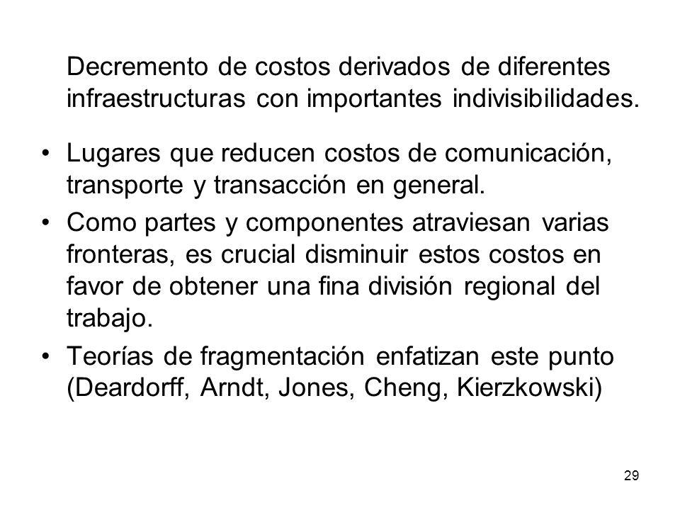 29 Decremento de costos derivados de diferentes infraestructuras con importantes indivisibilidades.