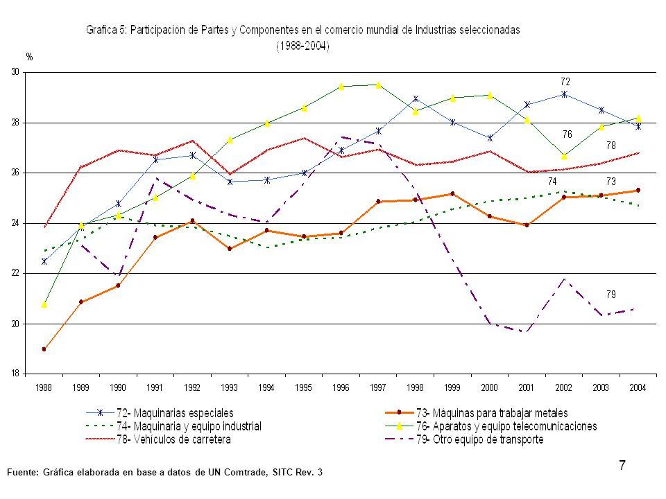 28 Costos decrecientes derivados de externalidades pecuniarias nacionales o internacionales.