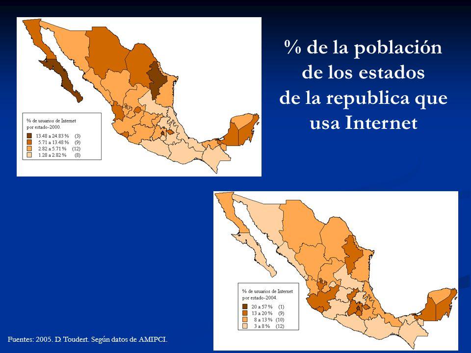 % de la población de los estados de la republica que usa Internet Fuentes: 2005. D. Toudert. Según datos de AMIPCI.