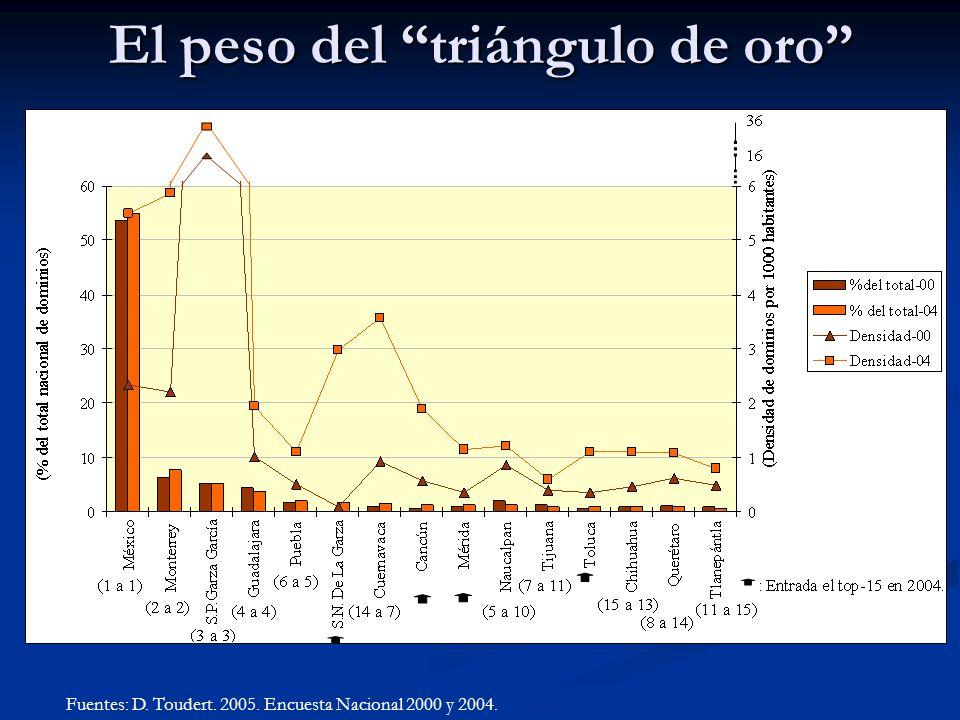 El peso del triángulo de oro Fuentes: D. Toudert. 2005. Encuesta Nacional 2000 y 2004.