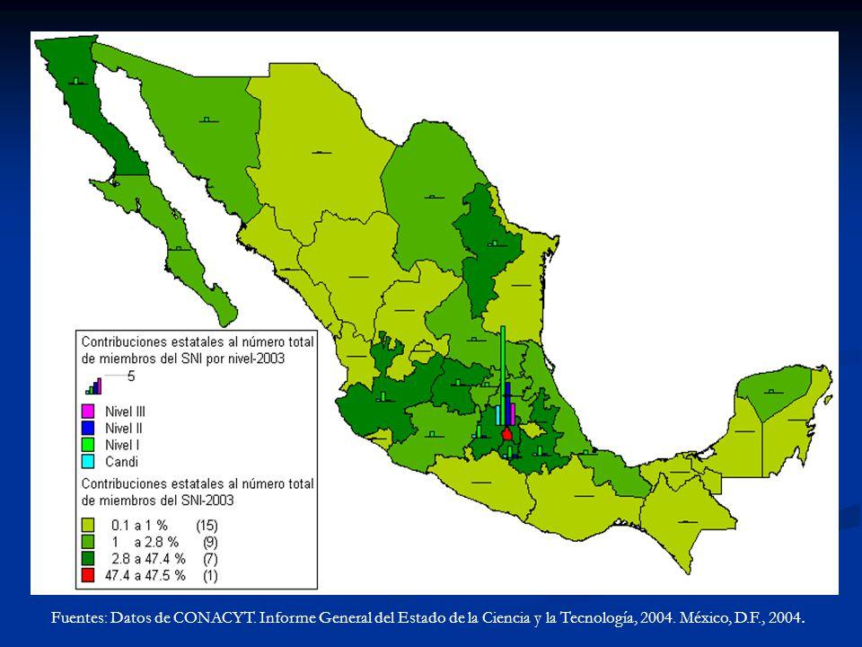 Fuentes: Datos de CONACYT. Informe General del Estado de la Ciencia y la Tecnología, 2004. México, D.F., 2004.