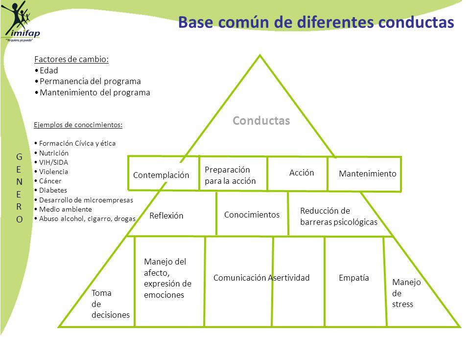 Base común de diferentes conductas Ejemplos de conocimientos: Formación Cívica y ética Nutrición VIH/SIDA Violencia Cáncer Diabetes Desarrollo de micr