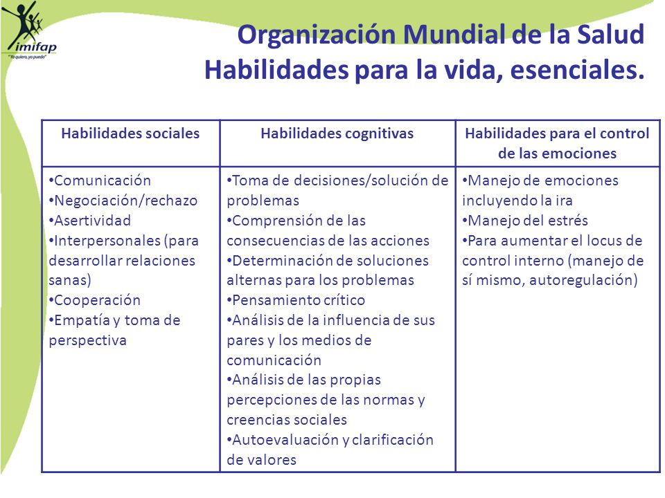 Organización Mundial de la Salud Habilidades para la vida, esenciales. Habilidades socialesHabilidades cognitivasHabilidades para el control de las em