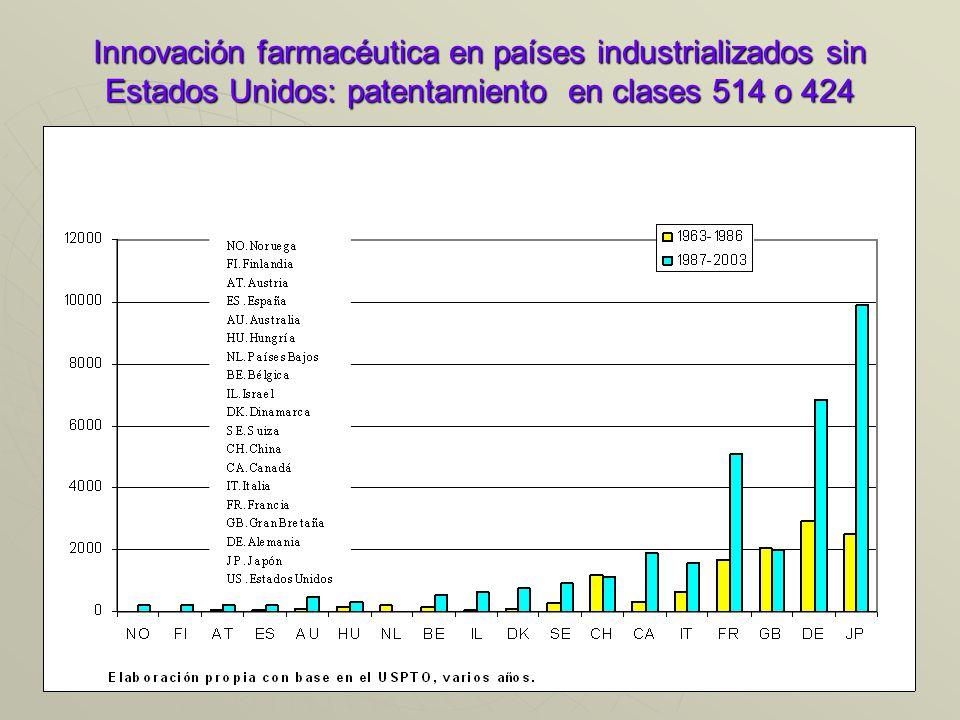 Innovación farmacéutica en países industrializados sin Estados Unidos: patentamiento en clases 514 o 424