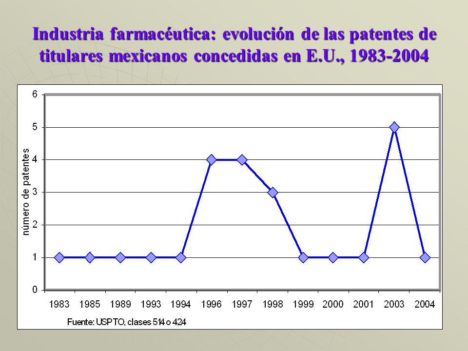 Industria farmacéutica: evolución de las patentes de titulares mexicanos concedidas en E.U., 1983-2004