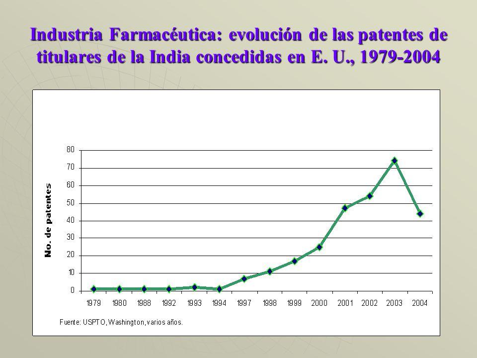Industria Farmacéutica: evolución de las patentes de titulares de la India concedidas en E.