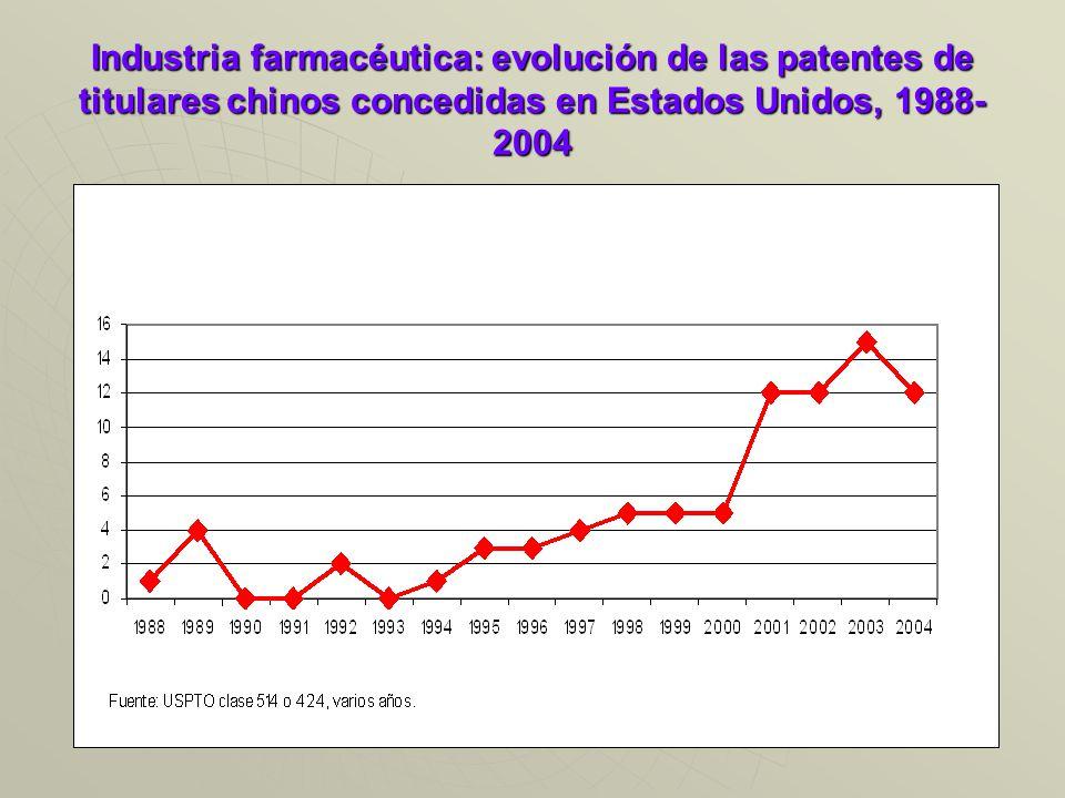 Industria farmacéutica: evolución de las patentes de titulares chinos concedidas en Estados Unidos, 1988- 2004