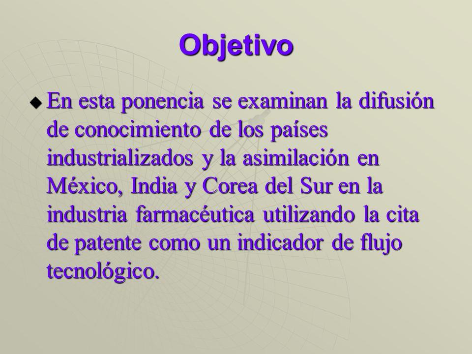 Industria farmacéutica: patentes concedidas a mexicanos en E.U., patentes citadas y promedio de patentes citadas por patente