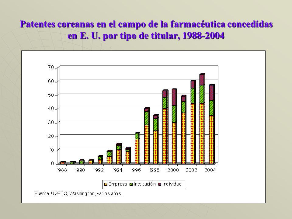 Patentes coreanas en el campo de la farmacéutica concedidas en E. U. por tipo de titular, 1988-2004